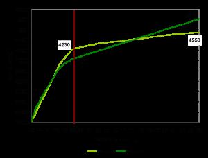Динамика веса петухов во время продуктивности – Сравнение стандартов