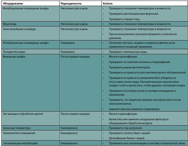 Программа технического обслуживания инкубатория